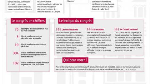 Congrès de Toulouse du 26 au 28 octobre : Ce soir on vote !